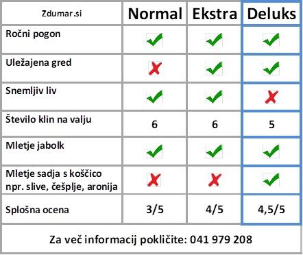 Primerjava lasnosti mlina Deluks