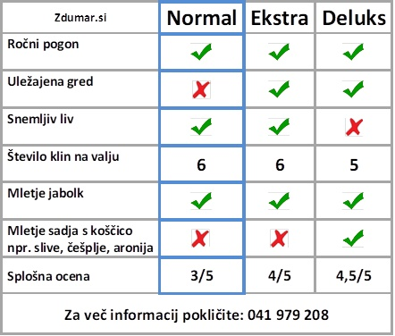 Primerjava lasnosti mlina Ekstra